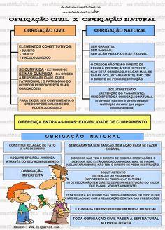 ObrigaçõEs - ObrigaçãO Civil X ObrigaçãO Natural