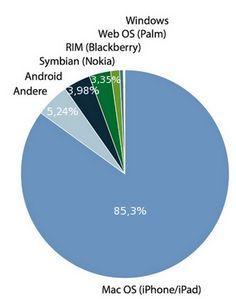 Mobiler Zugriff auf einschlägige Online-Portale