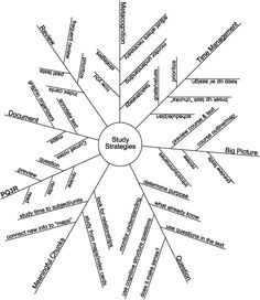 The Basics of Effective Learning Mindmapping Ideas, Mind Map Design, Mind Mapping Tools, Mind Map Template, Word Web, Np School, Mental Map, Problem Based Learning, Effective Learning
