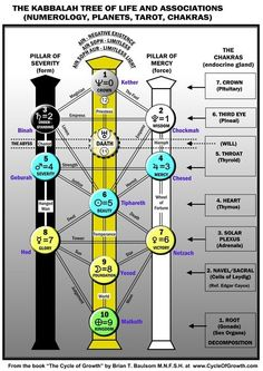 The Tree of Life associations with Numerology, Planets, Tarot and Chakras...love this!