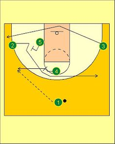 Pick'n'Roll. Resources for basketball coaches.: Lithuania National Team Triangle Offense