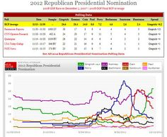 Comparing the GOP presidential race polls for Dec 5, 2011