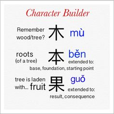 Mandarin Characters for tree and everything tree related: learn 3 in one go!