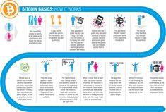 Bitcoin basics: how it works
