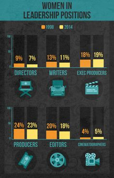 Here's a breakdown of women in various leadership roles in the film industry in 1998 vs. 2014. | 5 Charts That Show Just How Terrible Women Have It In Hollywood