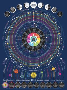 Spiral Spectrum's 2018 Cosmic Calendar is a graphic ephemeris featuring a year-at-a-glance planetary transits, moon phases & daily chakra mantras. A circular calendar mimicking natures cycles, not man-made linear time. • Moon Phases + Proximity to Earth (Perigee/furthest & Apogee/closest) • Seasons with Solstice, Equinox & seasonal midpoints marked • Lunar & Solar Eclipses • zodiac Sun, Mercury, Venus, Mars, Saturn, Uranus, Neptune and Pluto • Meteor Showers, astrology, astronomy, lunar