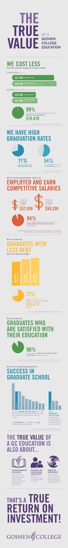 What is the true value of a Goshen College education? Values Education, Education College, Goshen College, True Value, Student Success, Graduate School, University