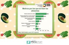 Motivos alimentos se tiran | Piktochart Infographic Editor