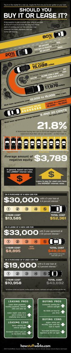 Buy vs. Lease infographic