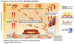 elkatherm radiators - Google Search