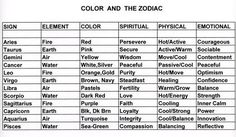 Announcing FIC-Zodiac signs