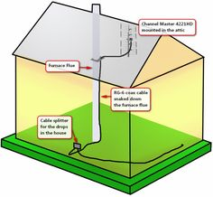 Top 10 Indoor Vs Attic Antenna Google Search Ken Board
