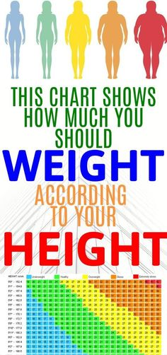 Often people have a misconception about how much one should weight considering their height. However, this is not right and this chart will show you why. Us Health, Health Facts, Health Advice, Health And Nutrition, Health Fitness, Fitness App, Teeth Health, Women Health, Cancer Cure