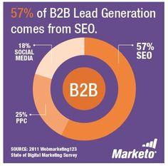 Odkud společnosti nejčastěji získávají leady?