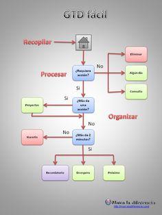 GTD fácil - Organizarse para aumentar la productividad. http://totalmundi.com/inversiones