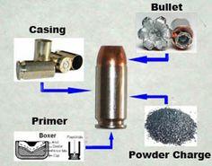 Ammunition Demystifier