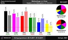 #aghw Vergleich der Wahlumfrage zur Abgeordnetenhauswahl in Berlin von Civey (08.12.2017) mit dem letzten Wahlergebnis (18.09.2016)