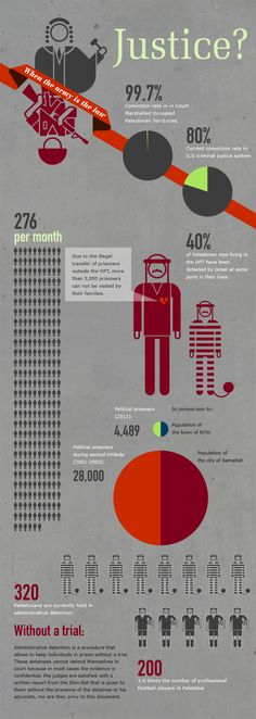 Visualizing Occupation: Palestinian Prisoners (Michal Vexler)