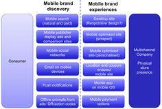 Mobile marketing trends  http://www.smartinsights.com/managing-digital-marketing/marketing-innovation/digital-marketing-trends-2013/#