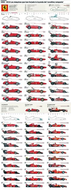 Evolution of F1