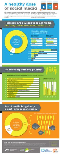 Mindset Digital collaborated with the Ohio Hospital Association to study how its members are using social media. We spread the results through this infographic, a full report, a blog and other materials. We used both traditional media and social media to share what we found.