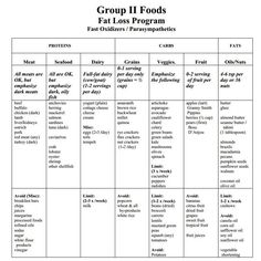 Oa How Basic Food Plan
