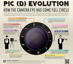 pic (d) evolution - how the camera eye has come full circle    #photography #photographs #camera #vintage #camerahistory #photographyhistory