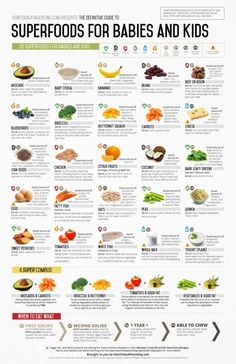 baby food recipes HowToHackParentings Definitive Guide to Superfoods for Babies and Kids Baby Food Guide, Baby Food Schedule, Food Guide For Babies, Food Chart For Babies, Feeding Guide For Babies, Recipes For Babies, Baby Meal Plan, Baby Food Recipes Stage 1, Baby Feeding Schedule