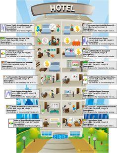 Infographic for the Hotel Balanced Scorecard, represents key performance indicators of hotel.