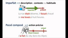 Good visual video!  Compares PC to a camera and IMparfait to a videocamera. Alternance imparfait/passé composé
