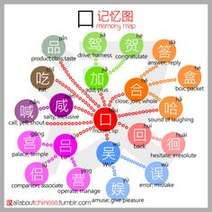 All about Chinese's 口 记忆图 MemoryMap