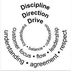Kanban is like onions.  Kanban's value system can be organized into three layers – a familiar core that drives change, a middle layer that is about giving direction and alignment, and a protective outer layer of discipline and working agreements. Or from the outside in: discipline, direction, and drive.