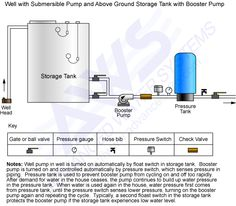 Residential Storage Tank Water System With Pump And Pressure Buscar Con Google