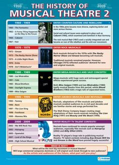 From our Drama poster range, the History of Musical Theatre 2 Poster is a great educational resource that helps improve understanding and reinforce learning. Drama Teacher, Drama Class, Acting Class, Acting Skills, Teaching Theatre, Teaching Music, Teaching Resources, Teaching Ideas, Drama Education