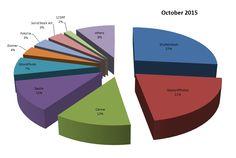 Microstock Infos: Stock Photography Sales Statistic October 2015