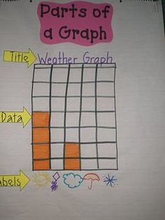 Labeling is a great way to turn a class graph into an anchor chart!
