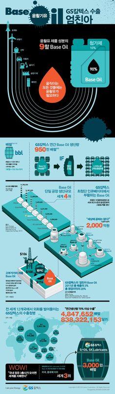 GS칼텍스 수출 엄친아?! 윤활기유(Base Oil)! http://www.insightofgscaltex.com/?p=17035