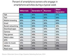 Mobile - How Different Generations Use Smartphones : MarketingProfs Article