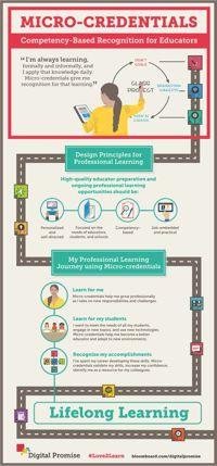 Educator Micro-credentials – Digital Promise