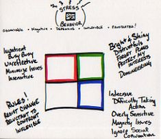 26 Best birkman method images | Color psychology, Color ...