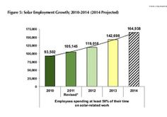 #Solar firms expect solar employment to grow 16% over the next year, adding about 22K new solar workers to the 143K that were employed by the industry in 2013.