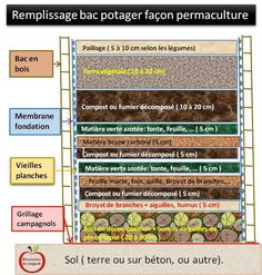 – Bacs en bois pour potager  en permaculture | Ma passion du verger