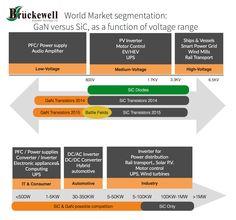 Market Segmentation, Audio Amplifier, High Voltage, Technology, Tech, Piston Ring, Tecnologia