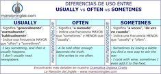 Diferencia en inglés entre Usually, Often y Sometimes