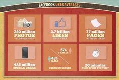 Facebook user averages