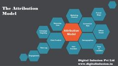 In advertising, an attribution modelling will permit advertisers to take a gander at the group of promotions that add to a deal or transformation over a developed time frame. For more query: - http://www.digitalinfusion.in/attribution-modelling/ and also call us at 9871024047