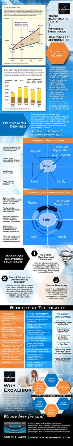 Telehealth Infographic: Benefits, Delivery & Outcomes. Note: Information is a marketing brochure for ExcaliburMed.