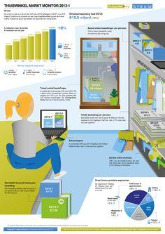Online Shopping 2013: e-Commerce omzet groeit met ruim 8%
