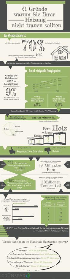 21 Gründe, warum Sie Ihrer #Heizung nicht trauen sollten - Grünspar Blog #Energie #Sparen