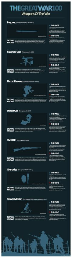 GREAT WAR WEAPONS